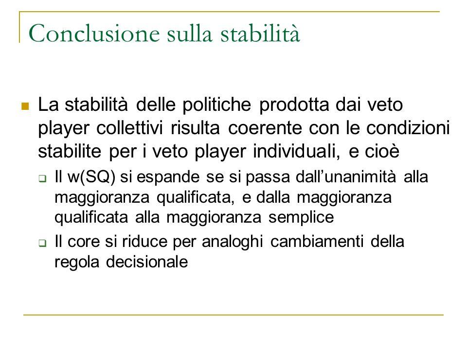 Conclusione sulla stabilità La stabilità delle politiche prodotta dai veto player collettivi risulta coerente con le condizioni stabilite per i veto p