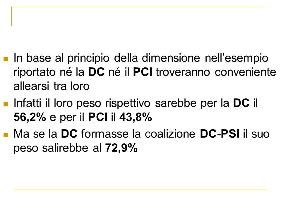 In base al principio della dimensione nellesempio riportato né la DC né il PCI troveranno conveniente allearsi tra loro Infatti il loro peso rispettivo sarebbe per la DC il 56,2% e per il PCI il 43,8% Ma se la DC formasse la coalizione DC-PSI il suo peso salirebbe al 72,9%