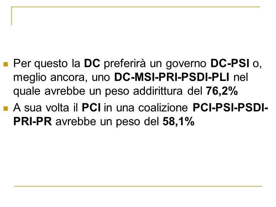 Per questo la DC preferirà un governo DC-PSI o, meglio ancora, uno DC-MSI-PRI-PSDI-PLI nel quale avrebbe un peso addirittura del 76,2% A sua volta il PCI in una coalizione PCI-PSI-PSDI- PRI-PR avrebbe un peso del 58,1%