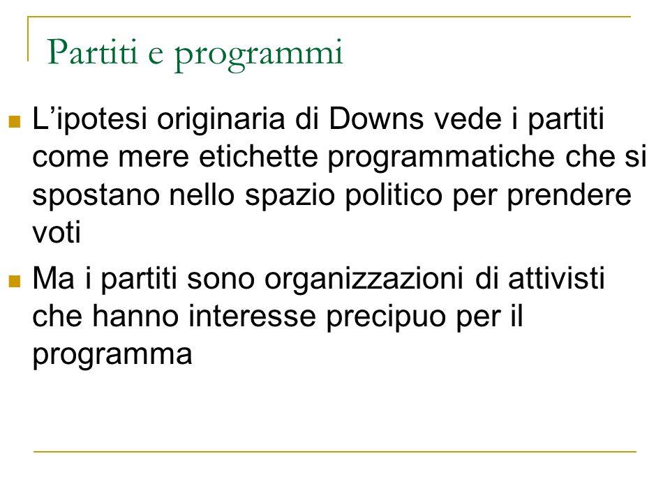 Partiti e programmi Lipotesi originaria di Downs vede i partiti come mere etichette programmatiche che si spostano nello spazio politico per prendere voti Ma i partiti sono organizzazioni di attivisti che hanno interesse precipuo per il programma