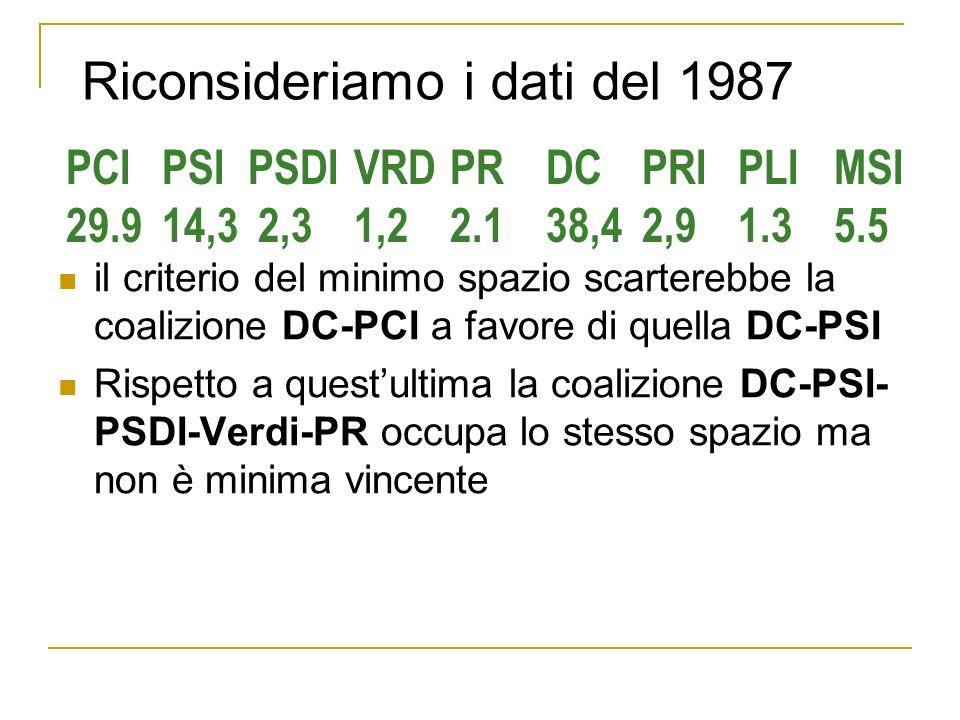 il criterio del minimo spazio scarterebbe la coalizione DC-PCI a favore di quella DC-PSI Rispetto a questultima la coalizione DC-PSI- PSDI-Verdi-PR occupa lo stesso spazio ma non è minima vincente PCIPSI PSDIVRDPRDCPRIPLIMSI 29.914,32,31,22.138,42,91.35.5 Riconsideriamo i dati del 1987