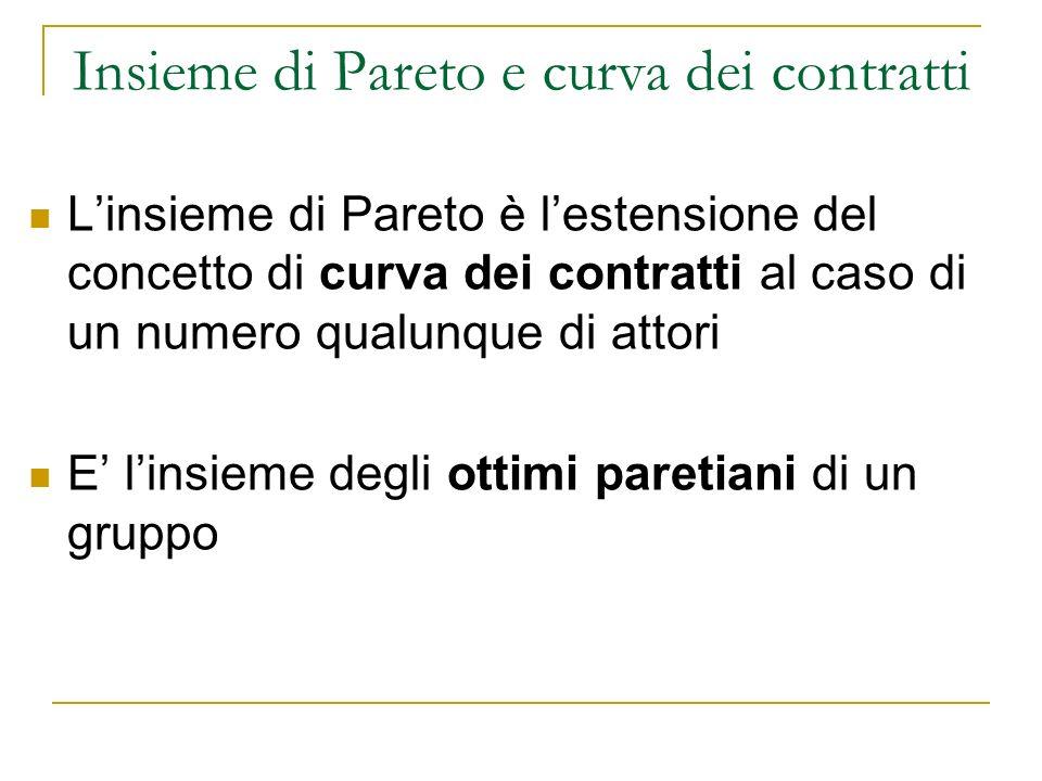 Insieme di Pareto e curva dei contratti Linsieme di Pareto è lestensione del concetto di curva dei contratti al caso di un numero qualunque di attori E linsieme degli ottimi paretiani di un gruppo