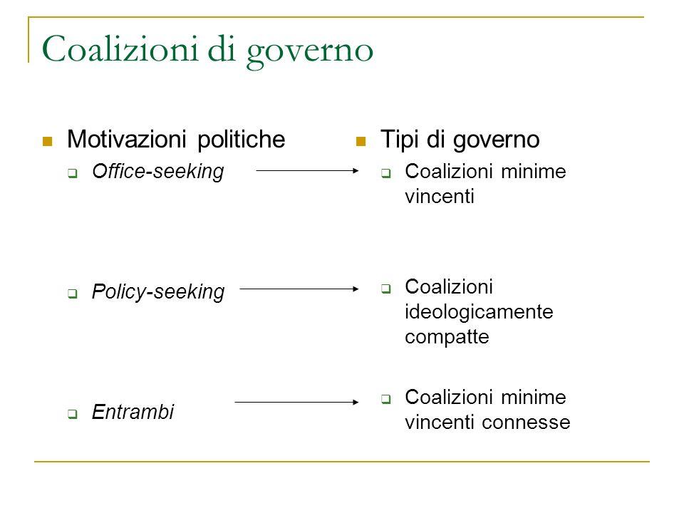 Teorie strategiche della formazione delle coalizioni di governo