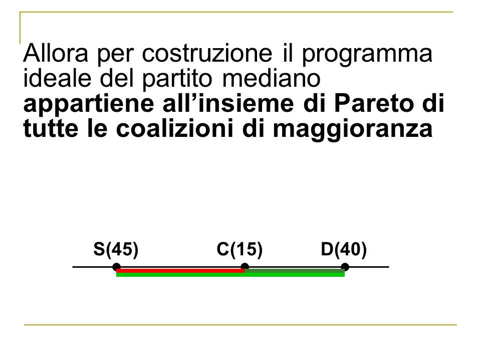 Allora per costruzione il programma ideale del partito mediano appartiene allinsieme di Pareto di tutte le coalizioni di maggioranza S(45) C(15) D(40)