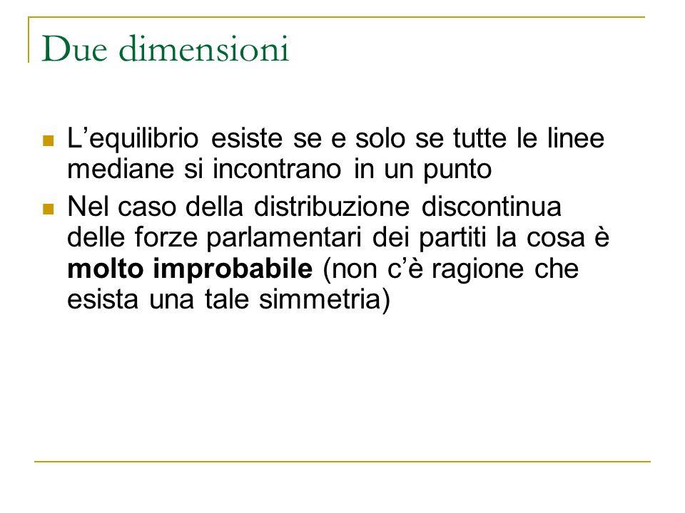 Due dimensioni Lequilibrio esiste se e solo se tutte le linee mediane si incontrano in un punto Nel caso della distribuzione discontinua delle forze parlamentari dei partiti la cosa è molto improbabile (non cè ragione che esista una tale simmetria)