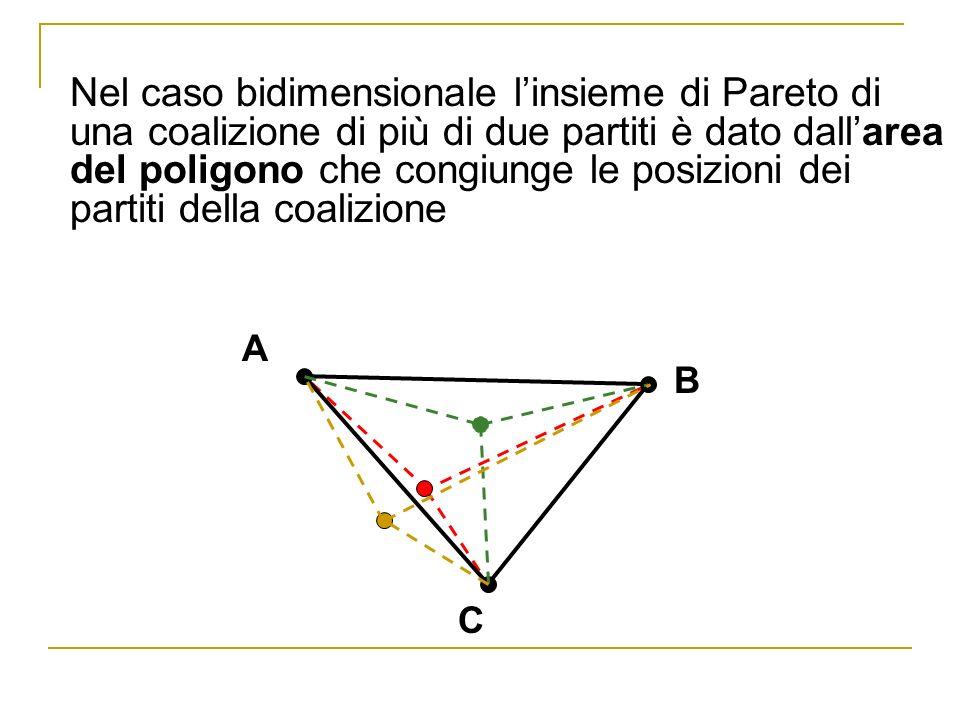 Nel caso bidimensionale linsieme di Pareto di una coalizione di più di due partiti è dato dallarea del poligono che congiunge le posizioni dei partiti della coalizione C B A