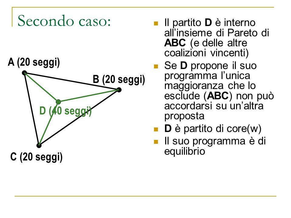 Secondo caso: Il partito D è interno allinsieme di Pareto di ABC (e delle altre coalizioni vincenti) Se D propone il suo programma lunica maggioranza che lo esclude (ABC) non può accordarsi su unaltra proposta D è partito di core(w) Il suo programma è di equilibrio A (20 seggi) B (20 seggi) D (40 seggi) C (20 seggi)