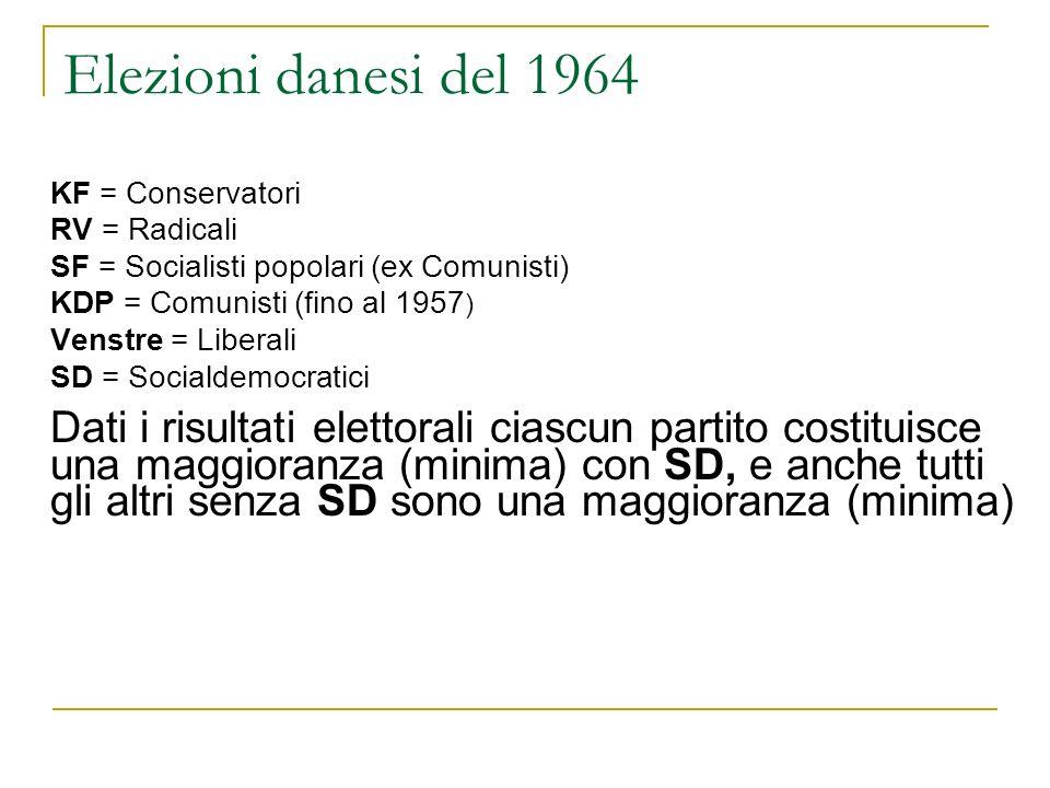 Elezioni danesi del 1964 KF = Conservatori RV = Radicali SF = Socialisti popolari (ex Comunisti) KDP = Comunisti (fino al 1957 ) Venstre = Liberali SD = Socialdemocratici Dati i risultati elettorali ciascun partito costituisce una maggioranza (minima) con SD, e anche tutti gli altri senza SD sono una maggioranza (minima)