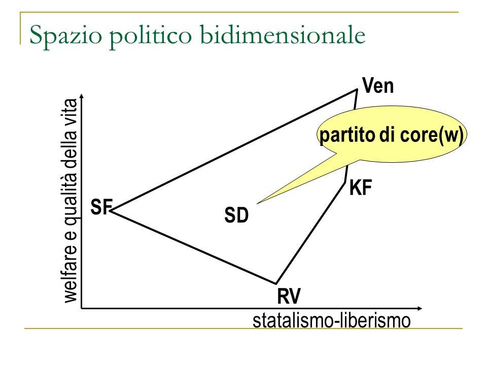 Spazio politico bidimensionale welfare e qualità della vita statalismo-liberismo SF SD Ven RV KF partito di core(w)