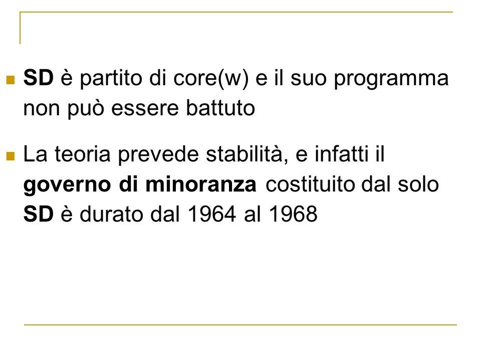 SD è partito di core(w) e il suo programma non può essere battuto La teoria prevede stabilità, e infatti il governo di minoranza costituito dal solo SD è durato dal 1964 al 1968