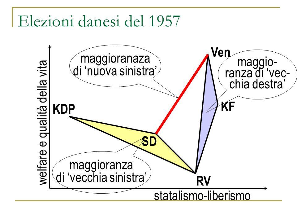 Elezioni danesi del 1957 welfare e qualità della vita statalismo-liberismo KDP SD Ven RV KF maggio- ranza di vec- chia destra maggioranza di vecchia sinistra maggioranaza di nuova sinistra
