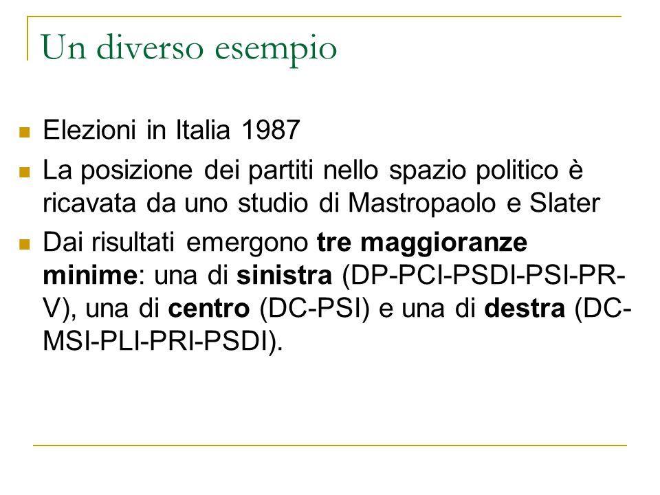 Un diverso esempio Elezioni in Italia 1987 La posizione dei partiti nello spazio politico è ricavata da uno studio di Mastropaolo e Slater Dai risultati emergono tre maggioranze minime: una di sinistra (DP-PCI-PSDI-PSI-PR- V), una di centro (DC-PSI) e una di destra (DC- MSI-PLI-PRI-PSDI).