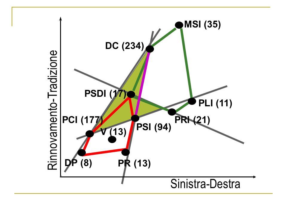 Sinistra-Destra Rinnovamento-Tradizione MSI (35) DC (234) PLI (11) PRI (21) PSDI (17) PSI (94) PR (13) DP (8) PCI (177) V (13)