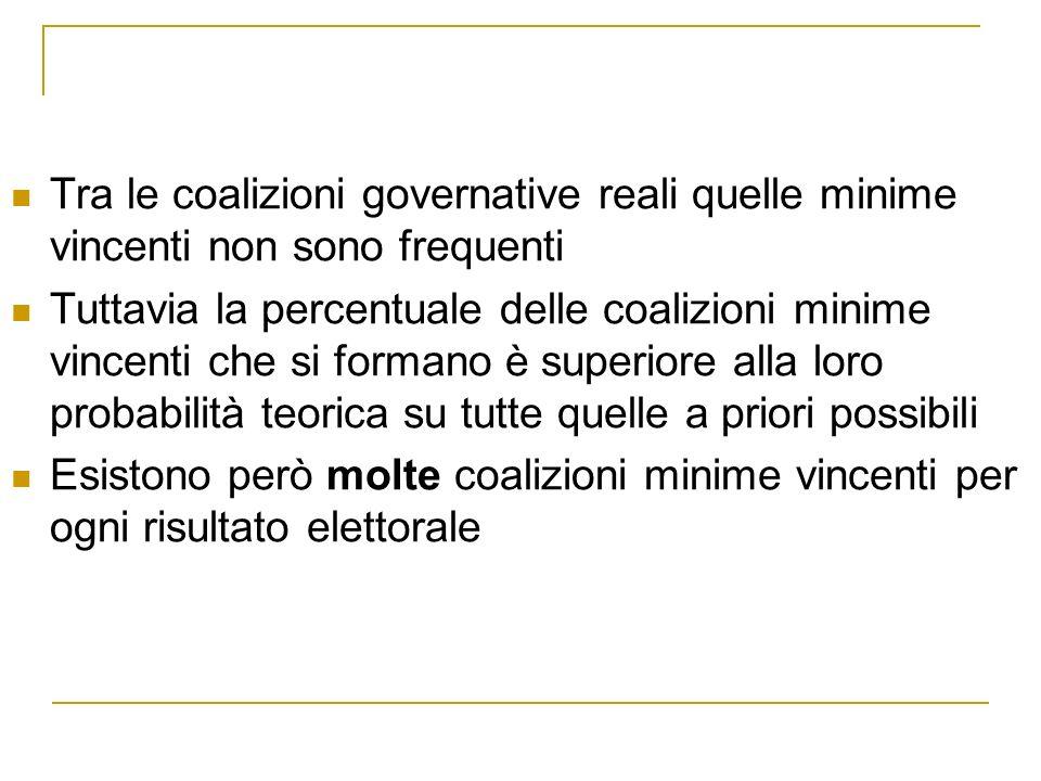 Esempio Risultati delle elezioni politiche del 1987 in Italia PCIPSIPSDVRDPRDCPRIPLIMSI 29.914,32,31,22.138,42,91.35.5 Ci sono molte coalizioni minime vincenti tra cui DC-PCI (68%), DC-PSI (53%), PCI-PSI-PSDI- PRI-PR (52%), DC-MSI-PRI-PSDI-PLI (50,4%) e altre ancora Occorrono altri criteri