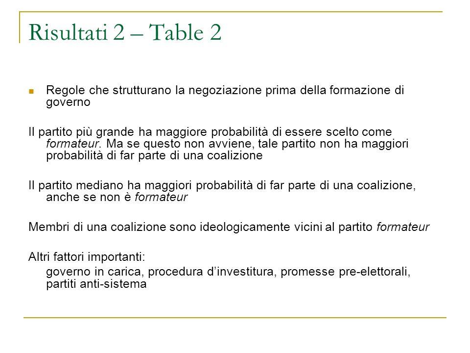 Risultati 2 – Table 2 Regole che strutturano la negoziazione prima della formazione di governo Il partito più grande ha maggiore probabilità di essere scelto come formateur.