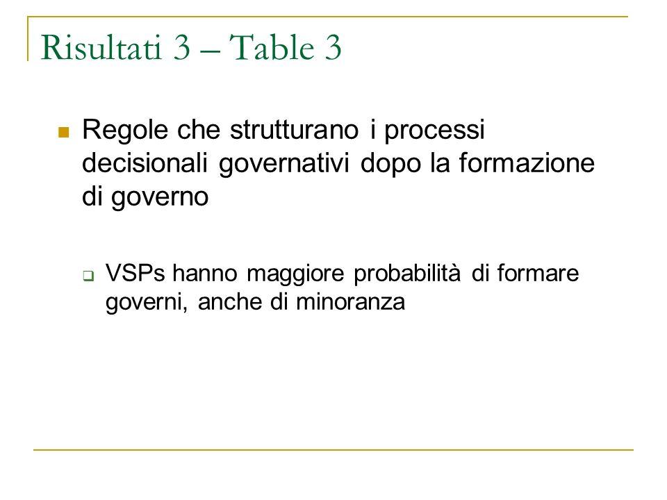 Risultati 3 – Table 3 Regole che strutturano i processi decisionali governativi dopo la formazione di governo VSPs hanno maggiore probabilità di formare governi, anche di minoranza