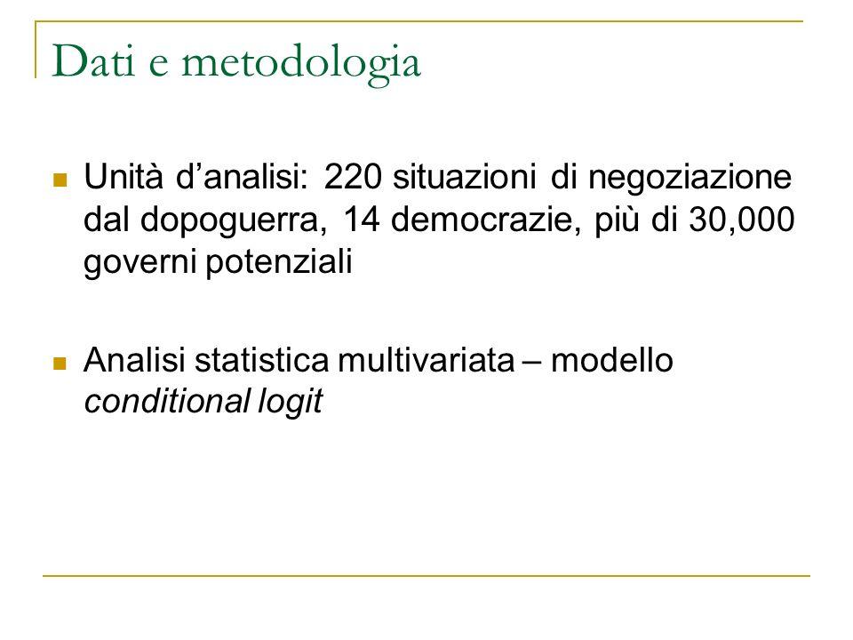 Dati e metodologia Unità danalisi: 220 situazioni di negoziazione dal dopoguerra, 14 democrazie, più di 30,000 governi potenziali Analisi statistica multivariata – modello conditional logit