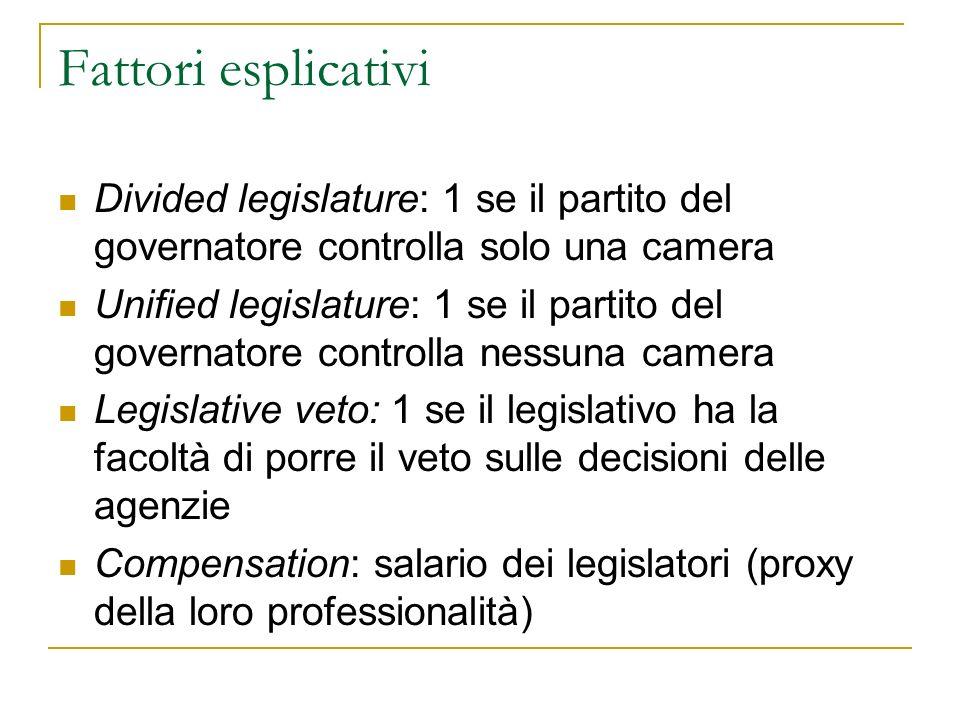 Fattori esplicativi Divided legislature: 1 se il partito del governatore controlla solo una camera Unified legislature: 1 se il partito del governator