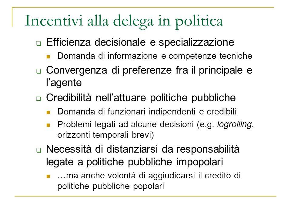 Incentivi alla delega in politica Efficienza decisionale e specializzazione Domanda di informazione e competenze tecniche Convergenza di preferenze fr