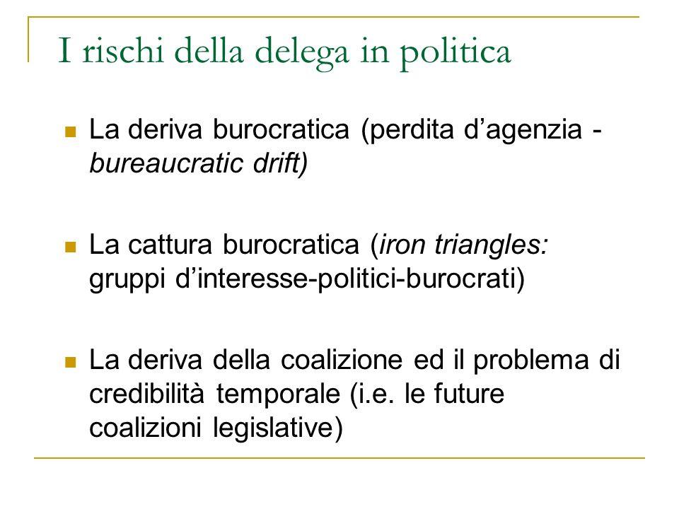 I rischi della delega in politica La deriva burocratica (perdita dagenzia - bureaucratic drift) La cattura burocratica (iron triangles: gruppi dintere