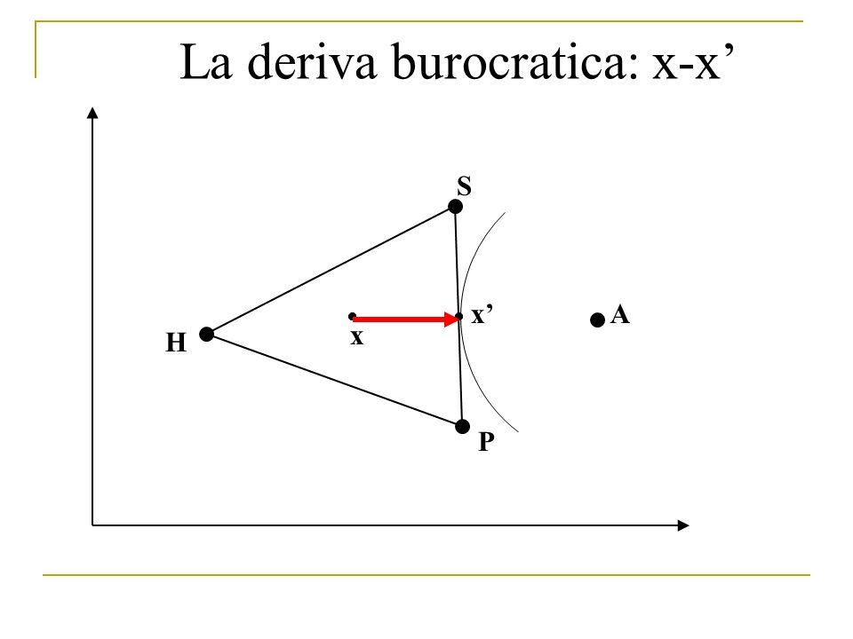 H P S Ax x La deriva burocratica: x-x