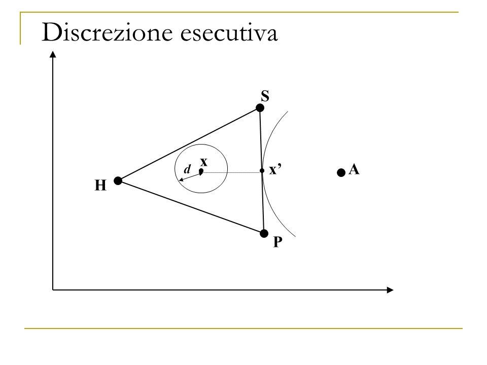 Discrezione esecutiva H P S Ax x d