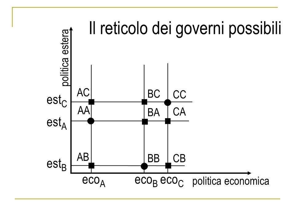 AA BB CC BA AB AC BC CA CB eco A eco B eco C politica economica politica estera est C est A est B Il reticolo dei governi possibili