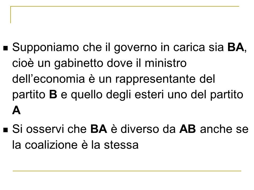 Supponiamo che il governo in carica sia BA, cioè un gabinetto dove il ministro delleconomia è un rappresentante del partito B e quello degli esteri uno del partito A Si osservi che BA è diverso da AB anche se la coalizione è la stessa