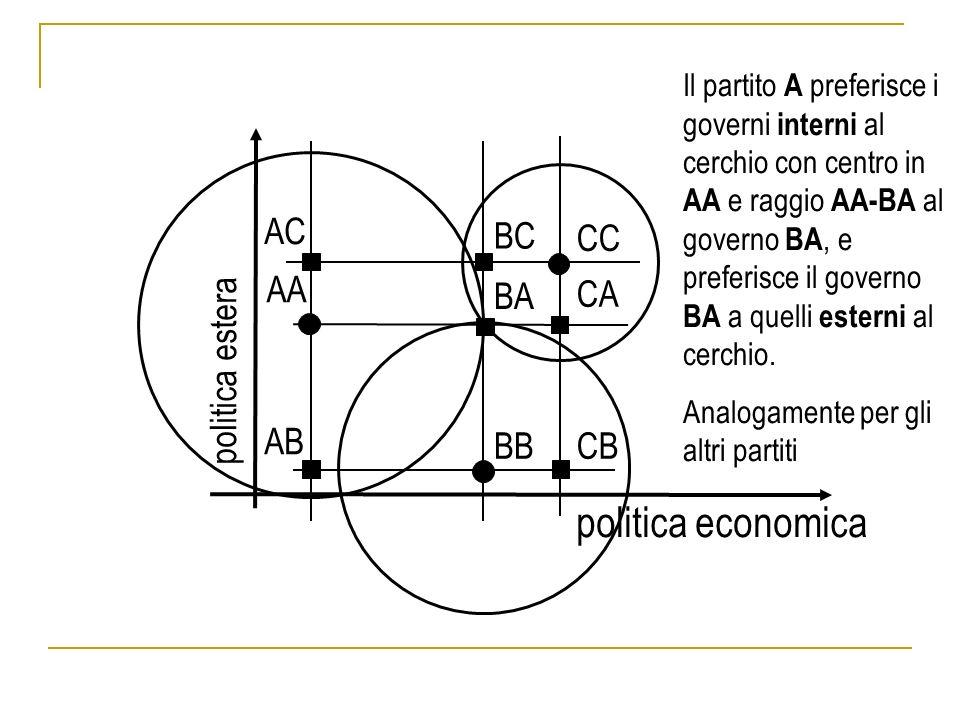 politica economica politica estera AA AB AC BA BB BC CA CB CC Il partito A preferisce i governi interni al cerchio con centro in AA e raggio AA-BA al governo BA, e preferisce il governo BA a quelli esterni al cerchio.