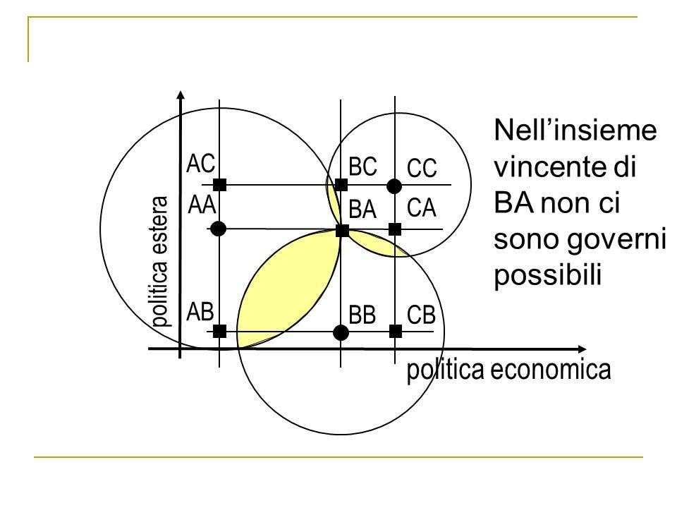 politica economica politica estera AA AB AC BA BB BC CA CB CC Nellinsieme vincente di BA non ci sono governi possibili