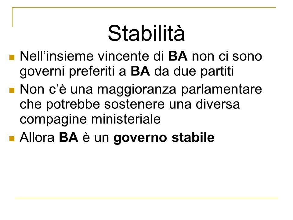 Nellinsieme vincente di BA non ci sono governi preferiti a BA da due partiti Non cè una maggioranza parlamentare che potrebbe sostenere una diversa compagine ministeriale Allora BA è un governo stabile Stabilità