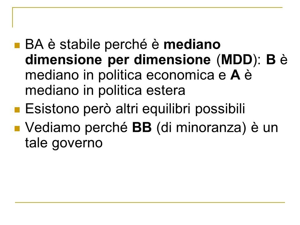 BA è stabile perché è mediano dimensione per dimensione (MDD): B è mediano in politica economica e A è mediano in politica estera Esistono però altri equilibri possibili Vediamo perché BB (di minoranza) è un tale governo