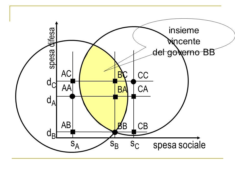 AA BB CC BA AB AC BC CA CB s A s B s C spesa sociale spesa difesa dCdAdBdCdAdB insieme vincente del governo BB