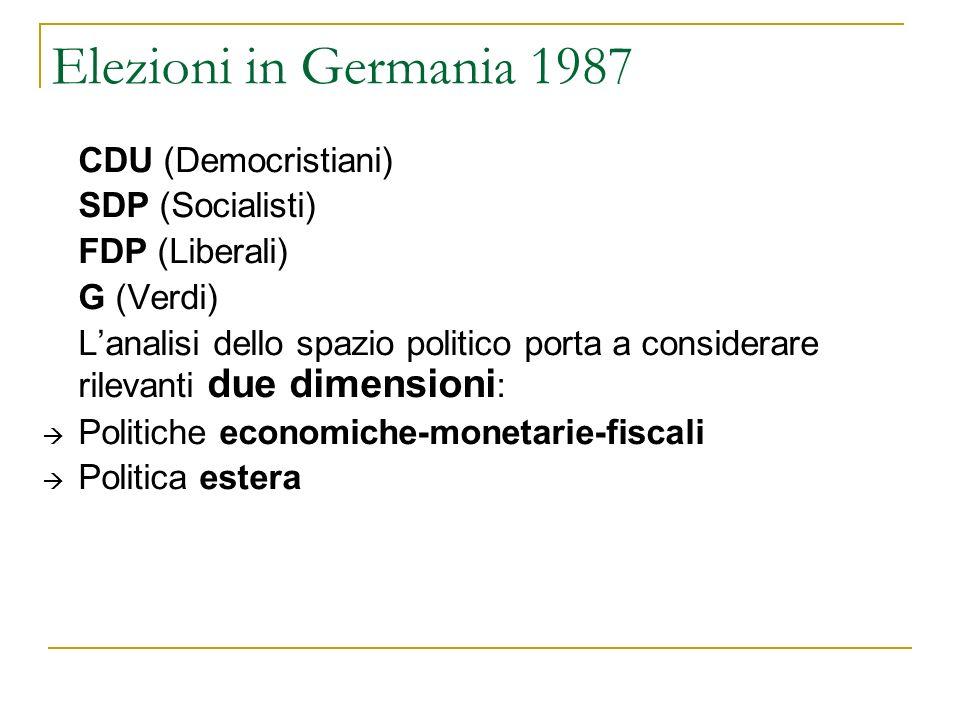 Elezioni in Germania 1987 CDU (Democristiani) SDP (Socialisti) FDP (Liberali) G (Verdi) Lanalisi dello spazio politico porta a considerare rilevanti due dimensioni : Politiche economiche-monetarie-fiscali Politica estera