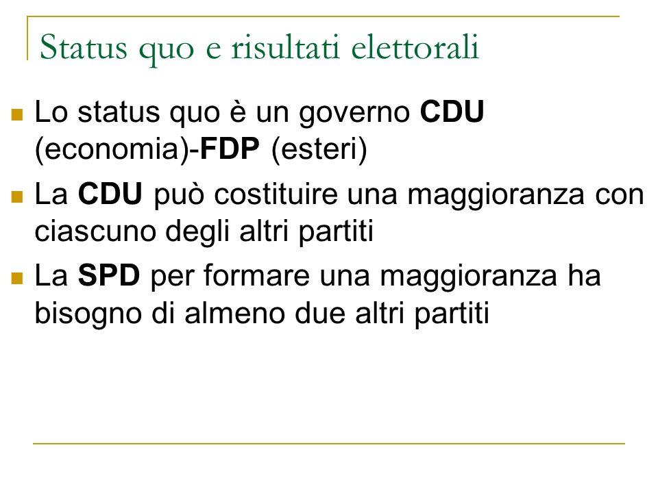 Status quo e risultati elettorali Lo status quo è un governo CDU (economia)-FDP (esteri) La CDU può costituire una maggioranza con ciascuno degli altri partiti La SPD per formare una maggioranza ha bisogno di almeno due altri partiti