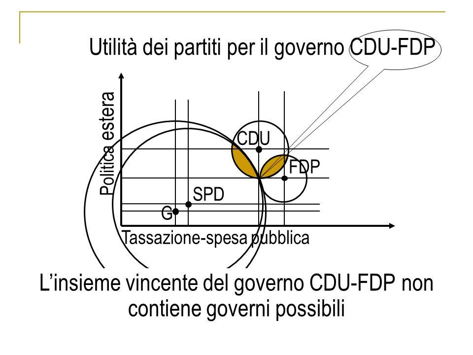 SPD CDU FDP G Tassazione-spesa pubblica Politica estera Utilità dei partiti per il governo CDU-FDP Linsieme vincente del governo CDU-FDP non contiene governi possibili