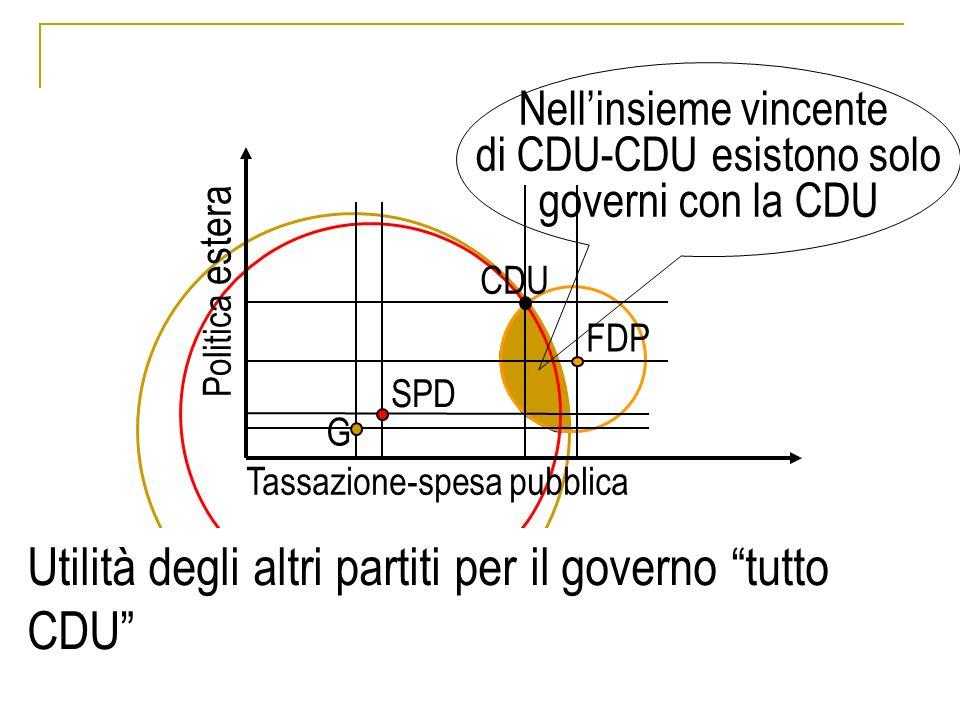 Utilità degli altri partiti per il governo tutto CDU Nellinsieme vincente di CDU-CDU esistono solo governi con la CDU SPD CDU FDP G Tassazione-spesa pubblica Politica estera