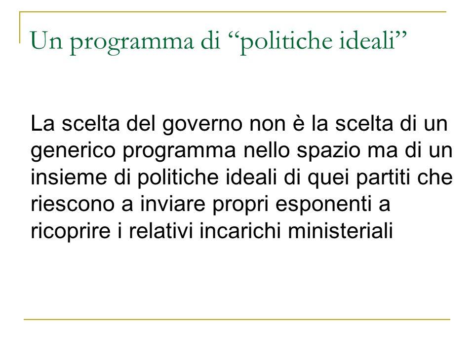 Un programma di politiche ideali La scelta del governo non è la scelta di un generico programma nello spazio ma di un insieme di politiche ideali di quei partiti che riescono a inviare propri esponenti a ricoprire i relativi incarichi ministeriali