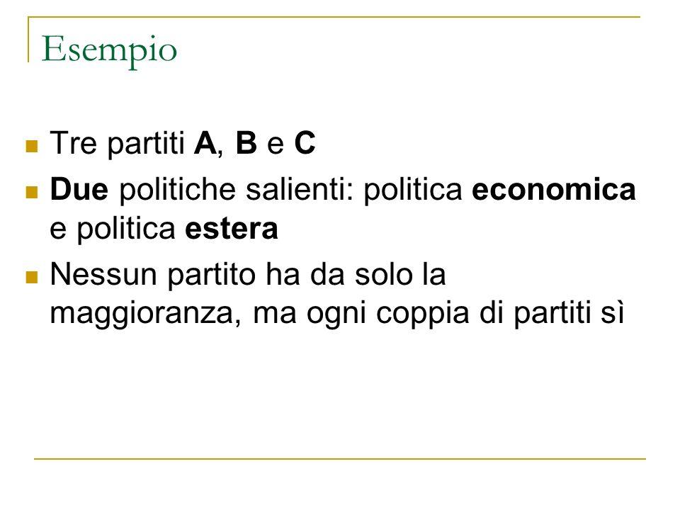 Esempio Tre partiti A, B e C Due politiche salienti: politica economica e politica estera Nessun partito ha da solo la maggioranza, ma ogni coppia di partiti sì