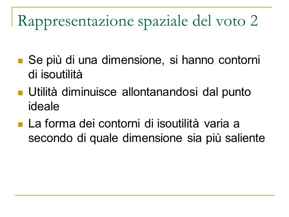 Rappresentazione spaziale del voto 2 Se più di una dimensione, si hanno contorni di isoutilità Utilità diminuisce allontanandosi dal punto ideale La forma dei contorni di isoutilità varia a secondo di quale dimensione sia più saliente