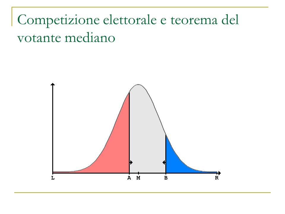 Competizione elettorale e teorema del votante mediano