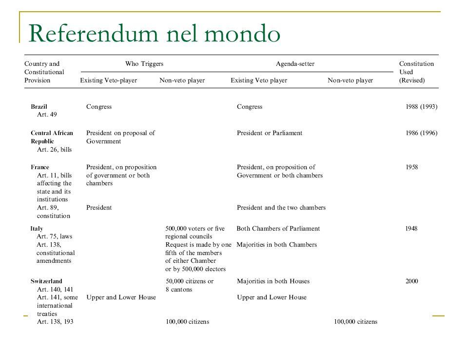 Referendum nel mondo