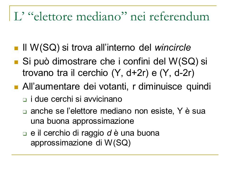 L elettore mediano nei referendum Il W(SQ) si trova allinterno del wincircle Si può dimostrare che i confini del W(SQ) si trovano tra il cerchio (Y, d+2r) e (Y, d-2r) Allaumentare dei votanti, r diminuisce quindi i due cerchi si avvicinano anche se lelettore mediano non esiste, Y è sua una buona approssimazione e il cerchio di raggio d è una buona approssimazione di W(SQ)
