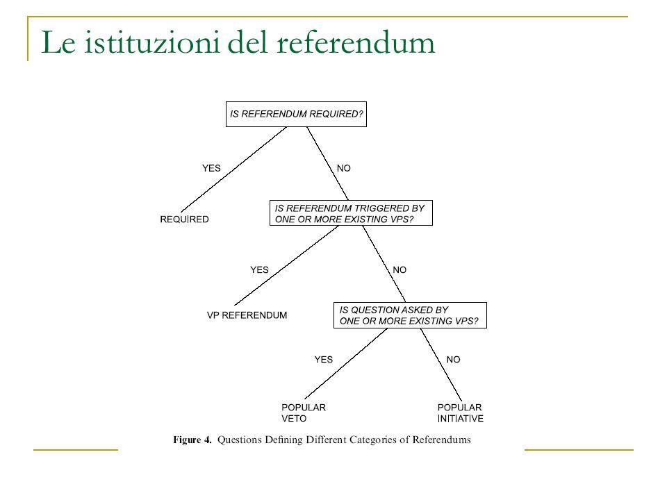Le istituzioni del referendum