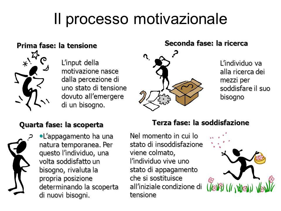 Il processo motivazionale Linput della motivazione nasce dalla percezione di uno stato di tensione dovuto allemergere di un bisogno. Lindividuo va all