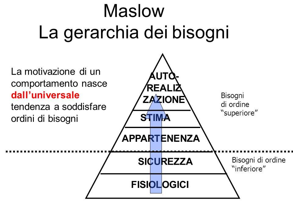 Maslow La gerarchia dei bisogni FISIOLOGICI SICUREZZA APPARTENENZA STIMA AUTO- REALIZ ZAZIONE La motivazione di un comportamento nasce dalluniversale