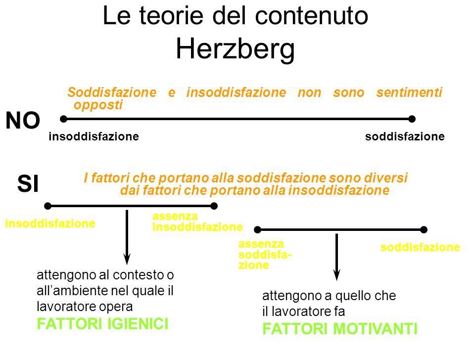 Le teorie del contenuto Herzberg insoddisfazionesoddisfazione insoddisfazione assenza insoddisfazione assenza soddisfa- zione soddisfazione NO SI atte