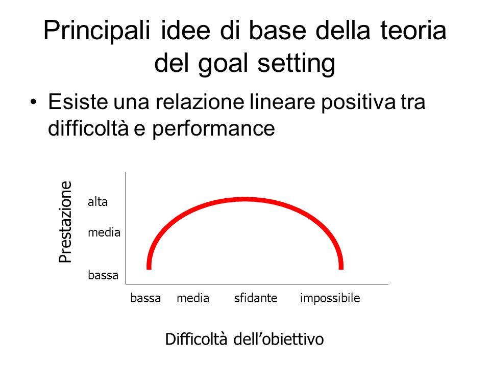 Principali idee di base della teoria del goal setting Esiste una relazione lineare positiva tra difficoltà e performance Prestazione Difficoltà dellob