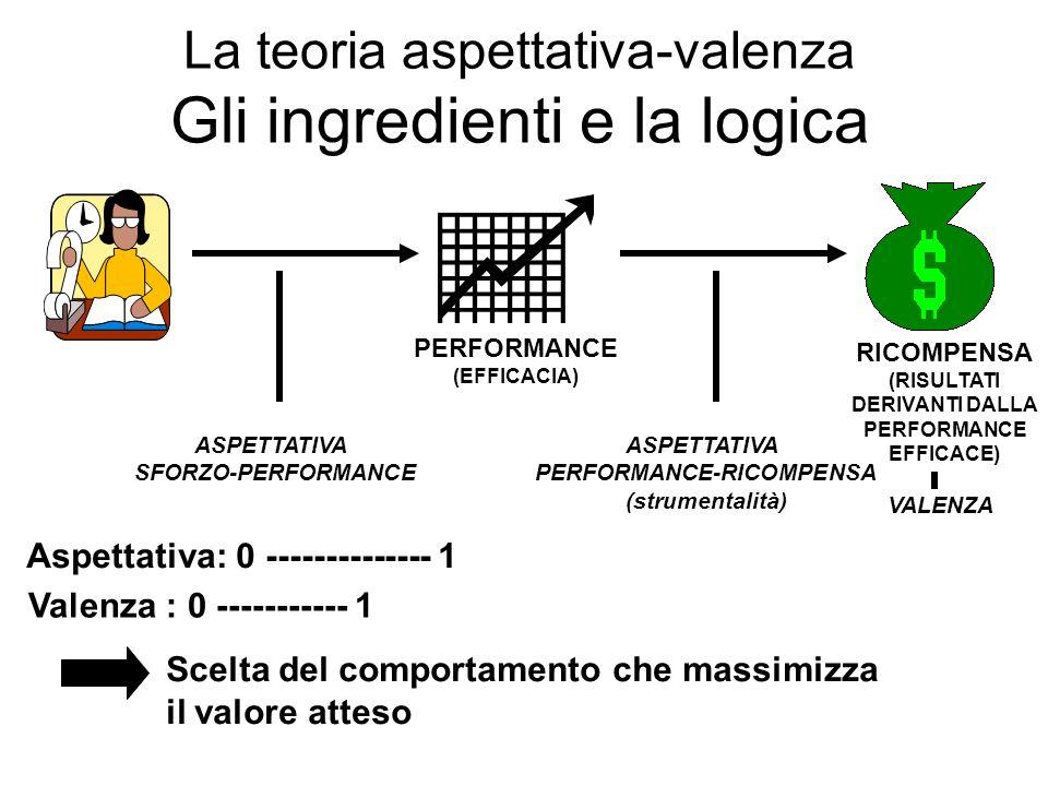 La teoria aspettativa-valenza Gli ingredienti e la logica PERFORMANCE (EFFICACIA) RICOMPENSA (RISULTATI DERIVANTI DALLA PERFORMANCE EFFICACE) ASPETTAT