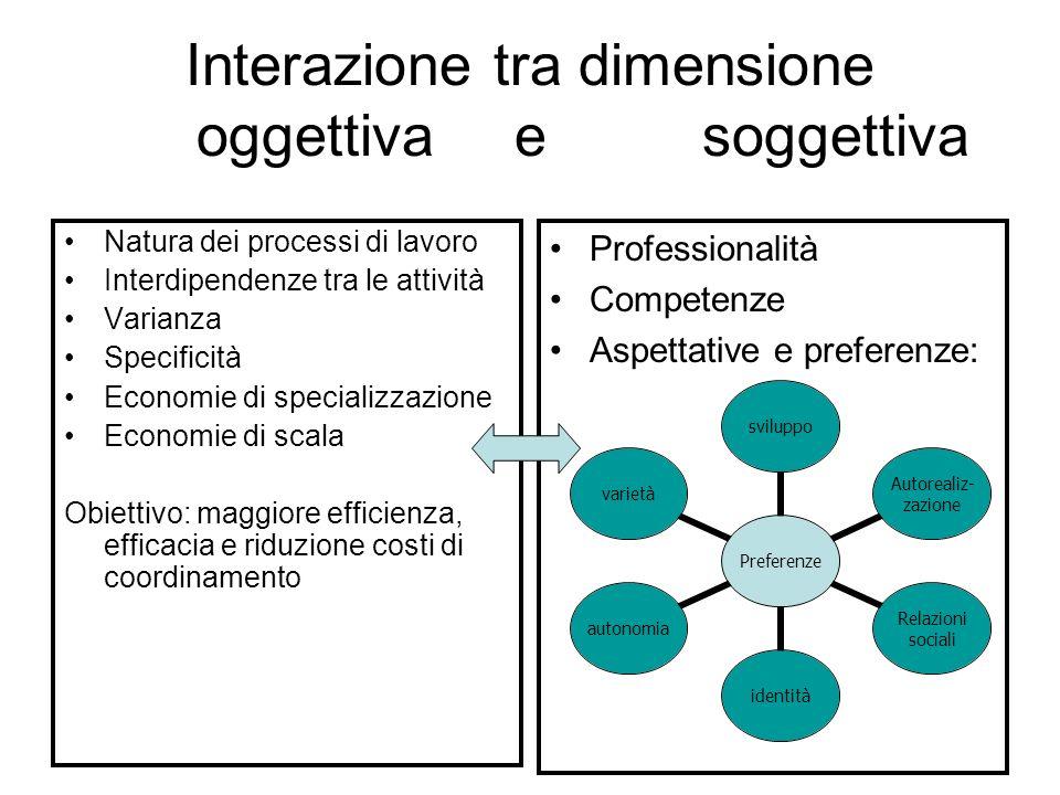 Interazione tra dimensione oggettiva e soggettiva Natura dei processi di lavoro Interdipendenze tra le attività Varianza Specificità Economie di speci